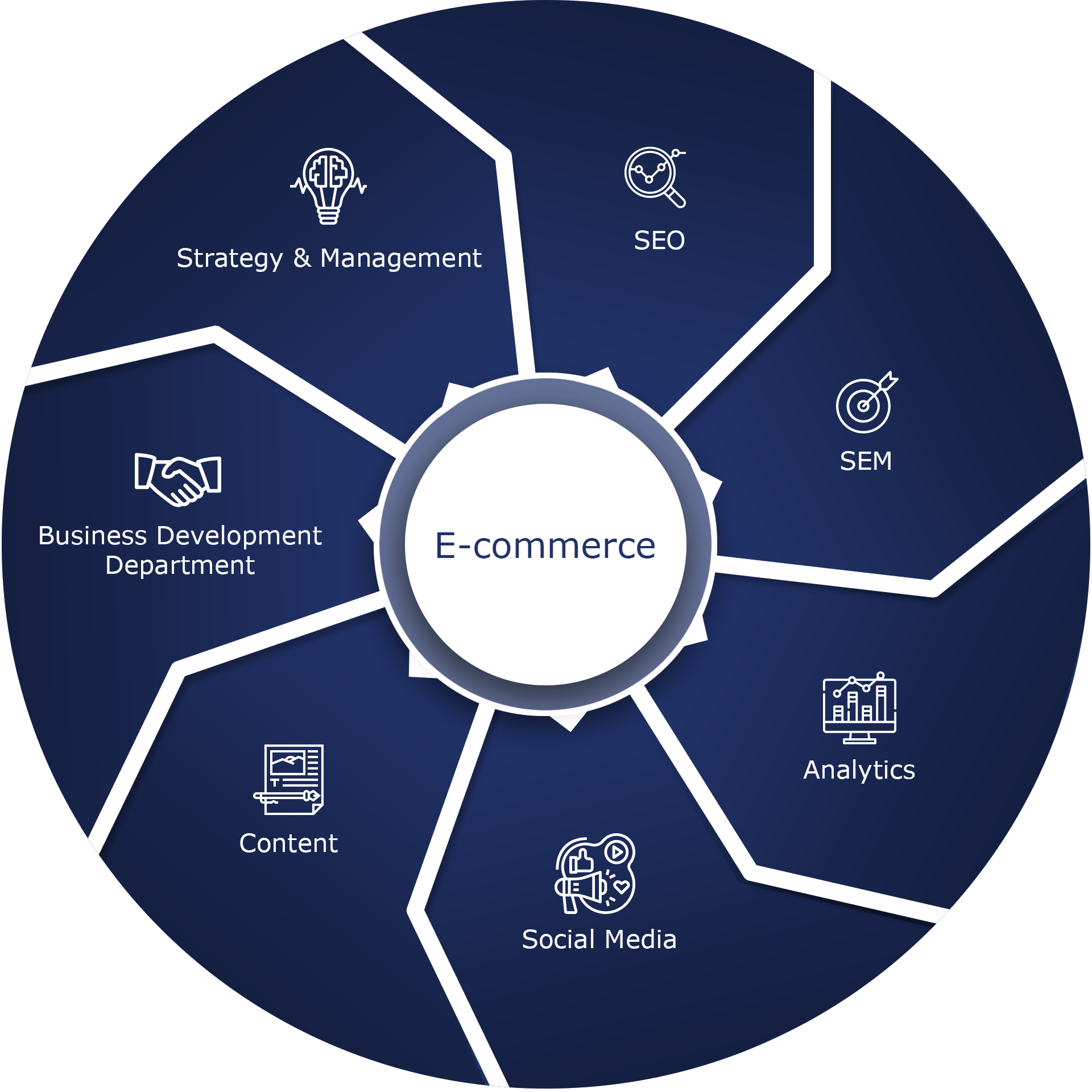 wykres usług firmy